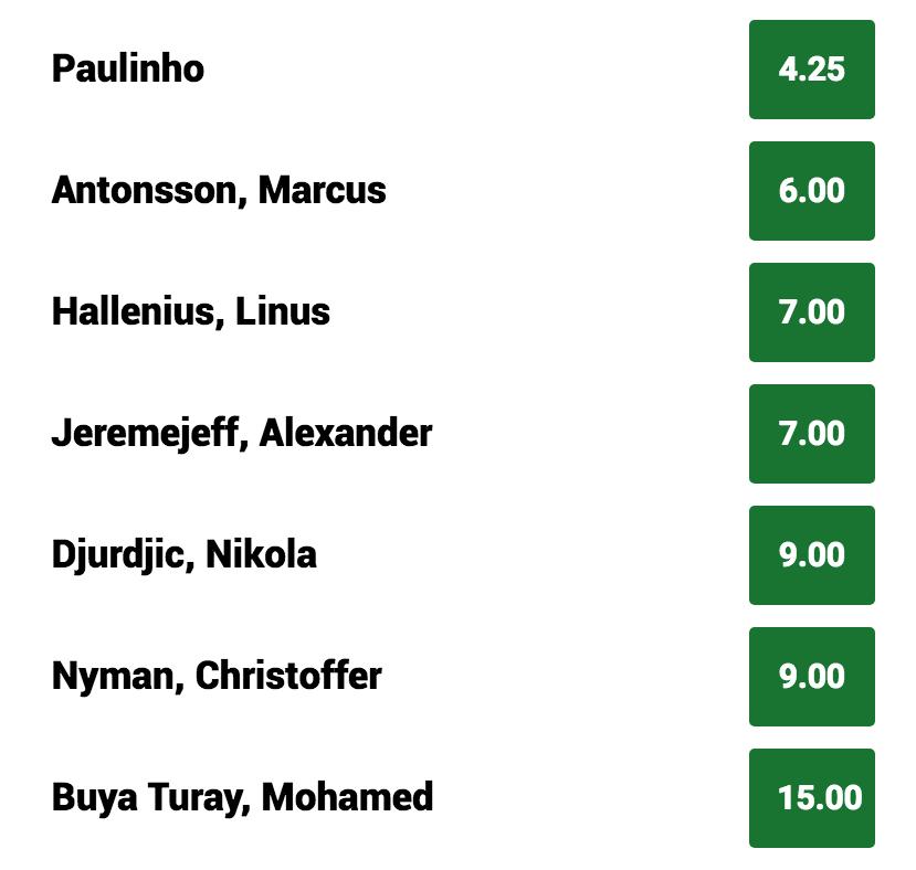 Vem vinner Allsvenskans skytteliga 2019? Odds!