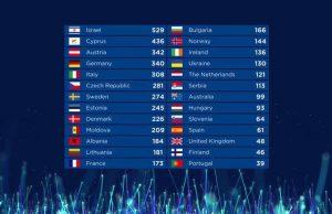 Vem vann Eurovision 2019? Vem kom tvåa, trea & sist i ESC 2019?