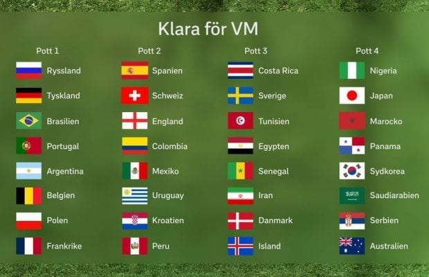 Alla VM 2018 lag  32 klara VM-lag inför fotbolls VM 2018 + odds! 79d0361a9e6ab