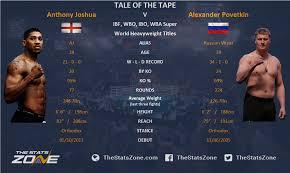 Alexander Povetkin vs Anthony Joshua på TV