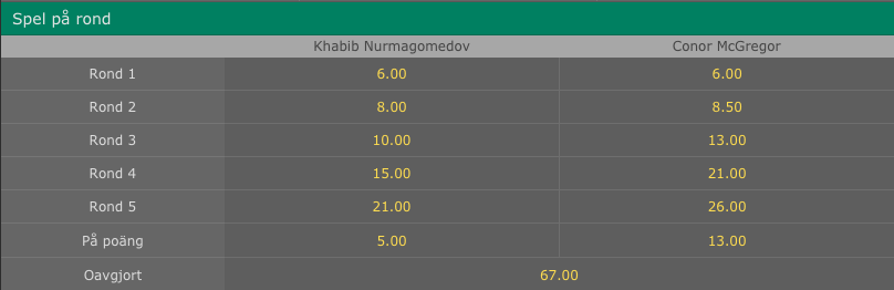 Conor mcgregor vs khabib Nurmagomedov odds bet365