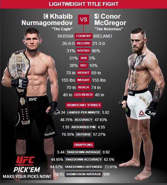 UFC 229 McGregor vs Khabib TV tider Sverige - svensk TV tid Khabib vs McGregor