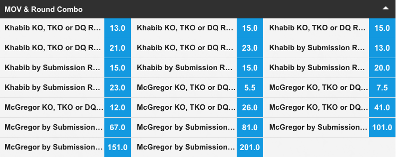 khabib Nurmagomedov vs Conor mcgregor odds betfair