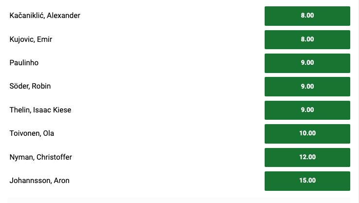 Vem vinner Allsvenskans skytteliga 2020?