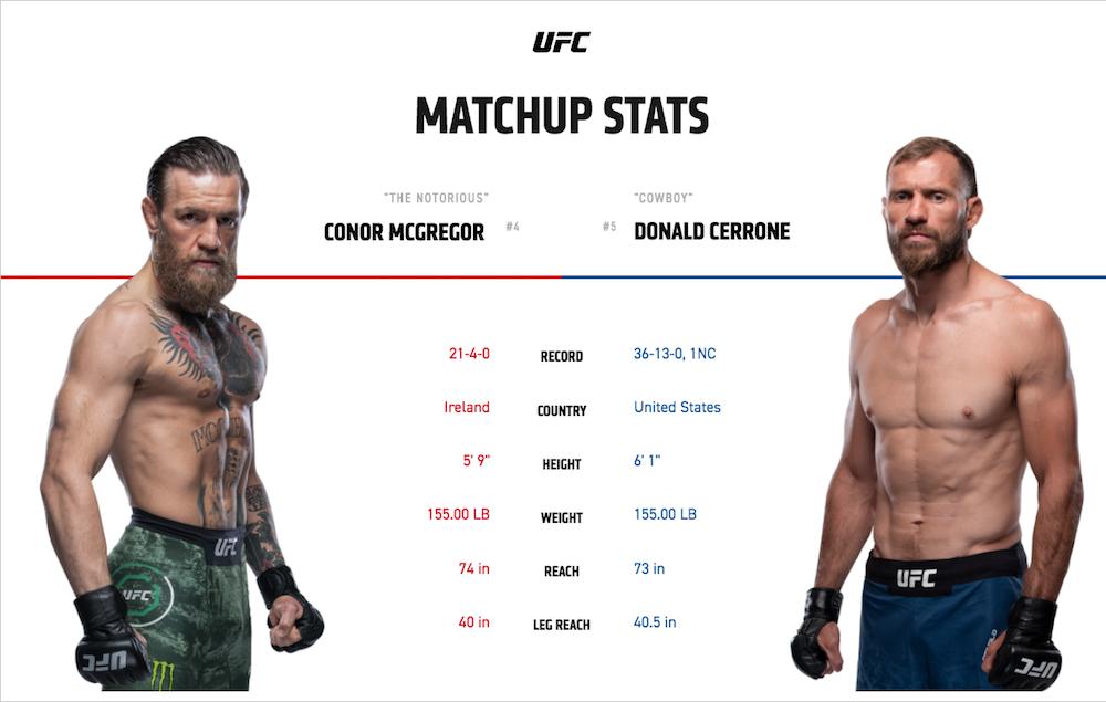 UFC 246 svensk tid & kanal: McGregor vs Cowboy TV-sändning i Sverige!